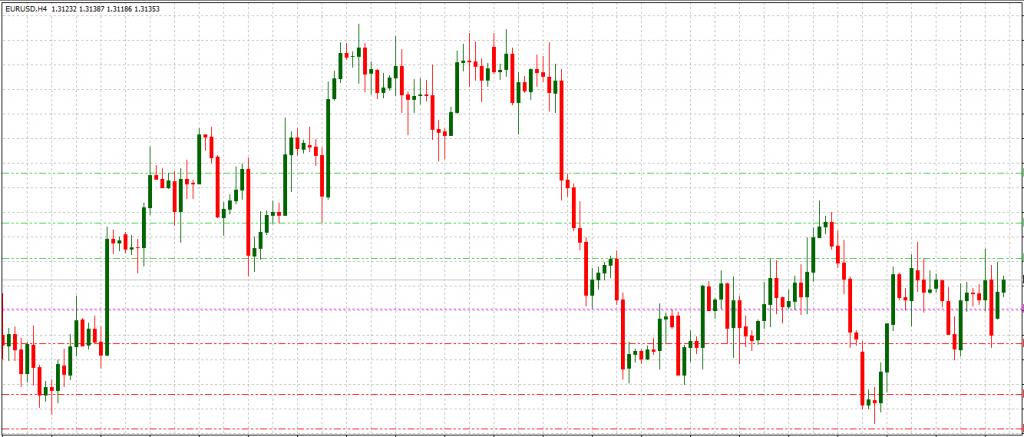 Andamento euro dollaro forex