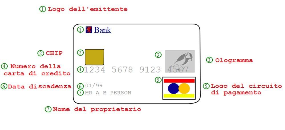 numeri carte di credito
