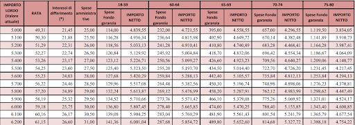 prestiti INPDAP tabelle
